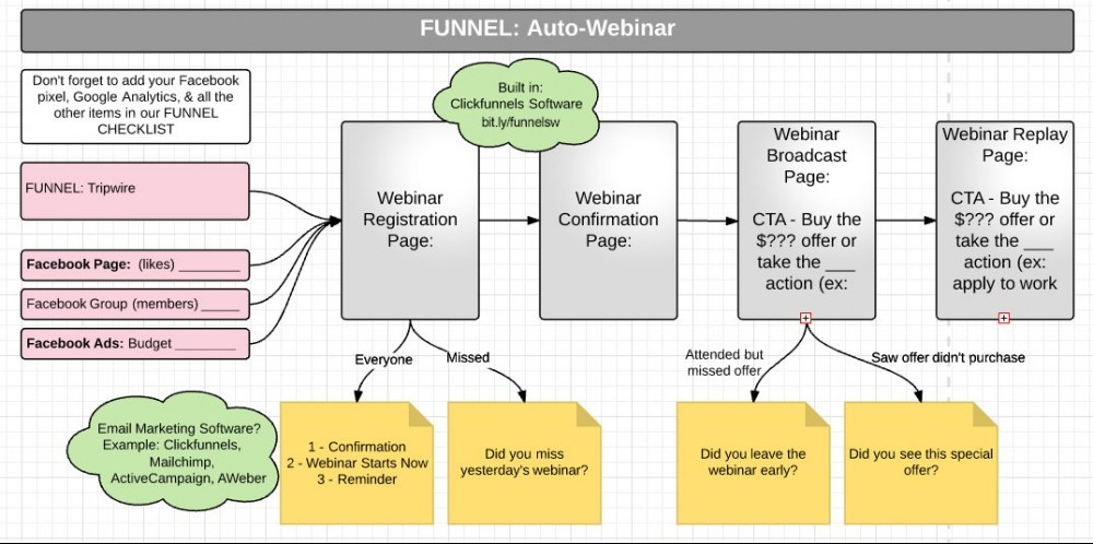 Example Email Marketing Funnel