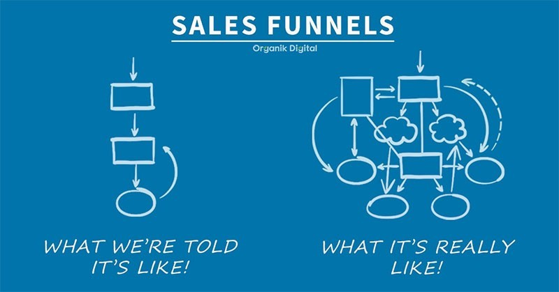 What Sales Funnels Are Like