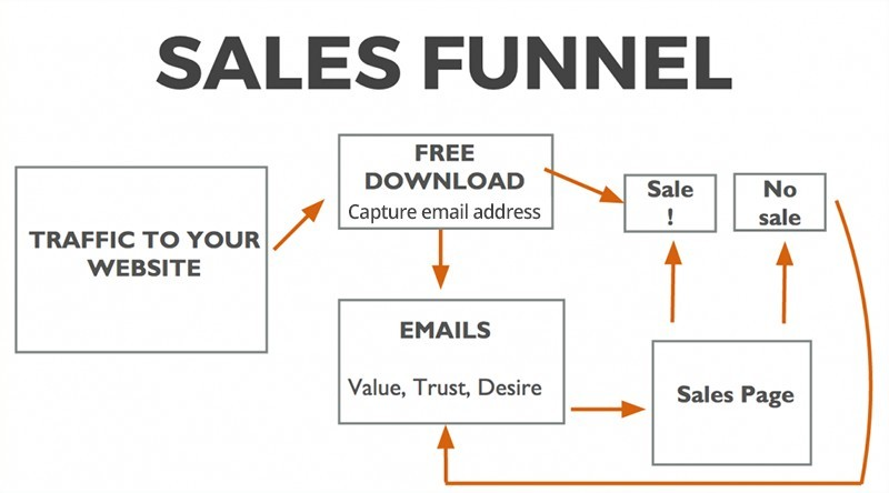 Sales Funnel Diagram