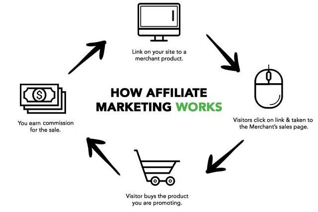 The Basic Affiliate Marketing Process