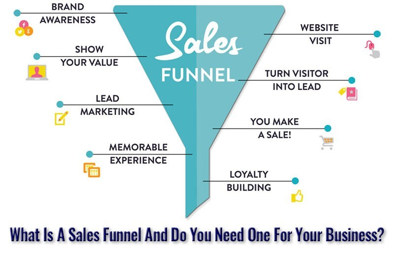 All about Sales Funnels