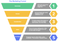 Sales Funnel Breakdown