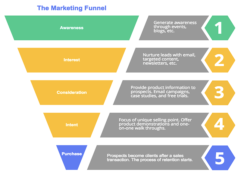 The Best Guide To Free Sales Funnel Creator