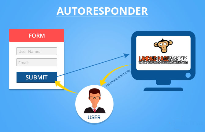 Autoresponder and Landing Page Monkey Page Builder