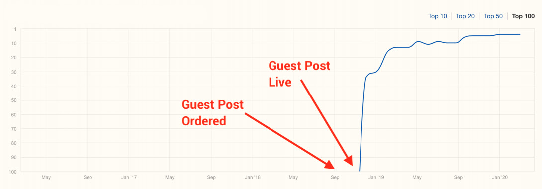 Guest Post Links Result 2