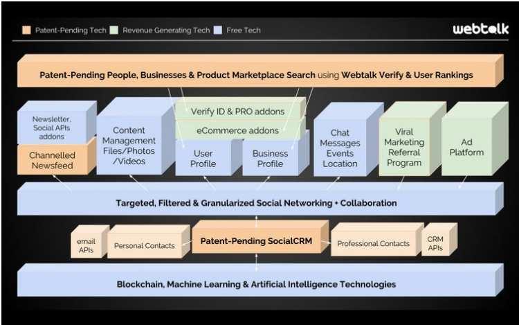WebTalk Structure