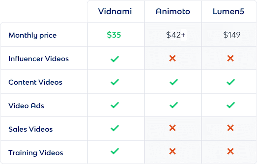 Vidnami Pricing Comparison