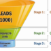 6 Lower-Cost Sales Funnel Software Solutions