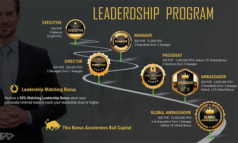 Cash FX Leadership Program